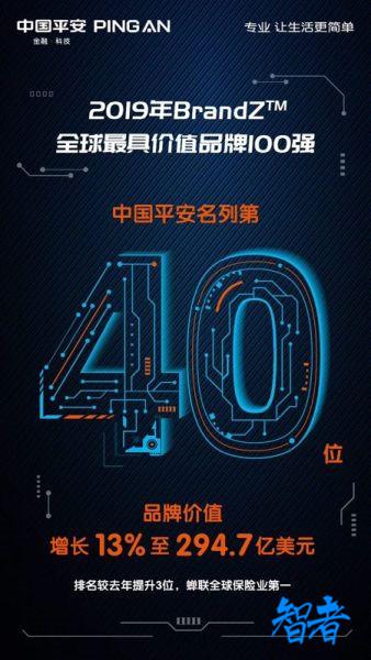 中国平安位列BrandZ™全球品牌第40位 四度蝉联全球第一保险品牌