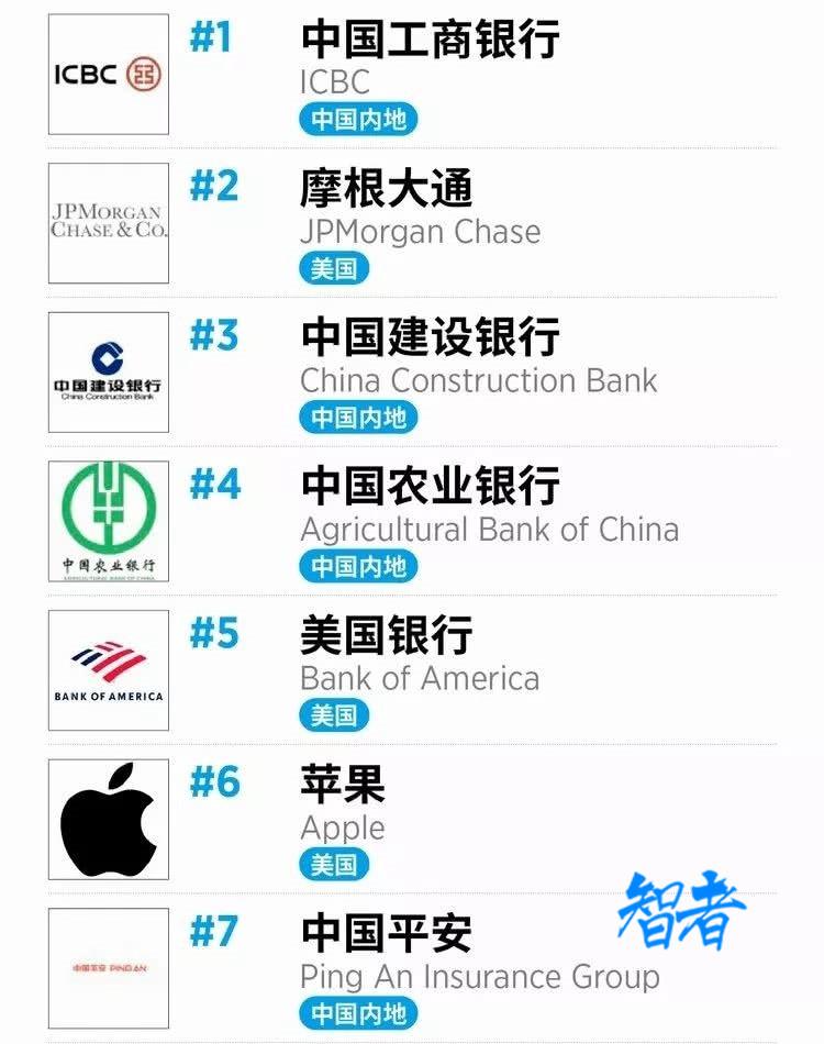 中国平安跻身《福布斯》全球2000强第7位
