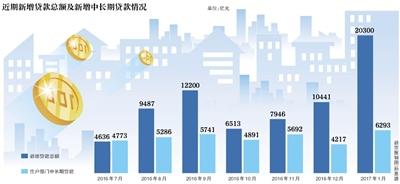 一月新增贷款2.03万亿元 创一年新高!