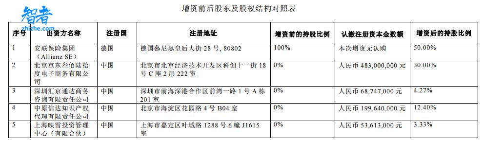 京东终于拿下保险牌照,4.83亿入股安联
