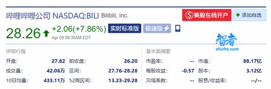 B站获索尼4亿美元战略投资 完成后索尼持股4.98%-第2张图片-智者
