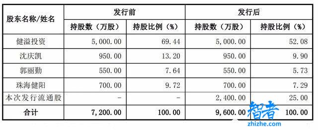 朝阳科技深交所上市:市值24亿 小米耳机生产商是最大客户-第3张图片-智者
